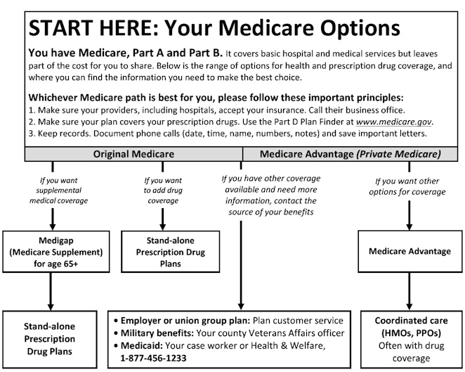 Chart showing Medicare coverage information